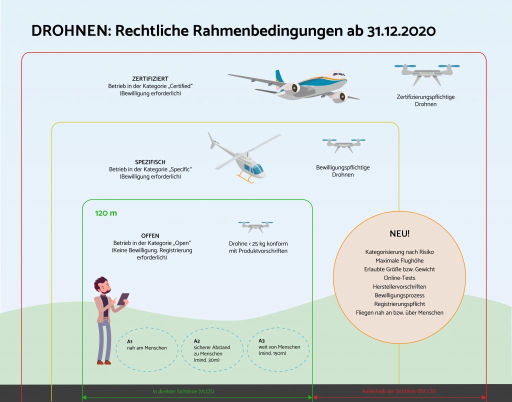 Drohnengesetze 2021